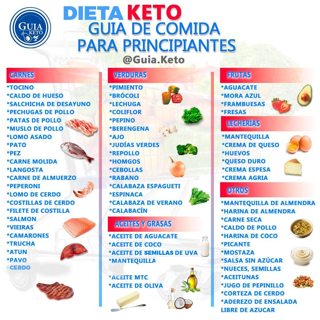 Dieta keto alimentos permitidos y prohibidos